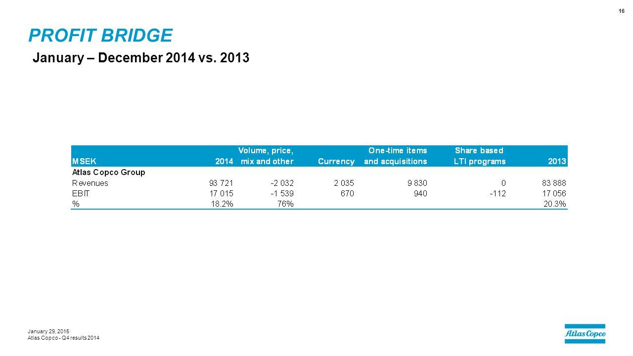 Profit bridge January – December 2014 vs. 2013 January 29, 2015
