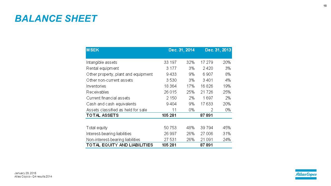 Balance sheet January 29, 2015 Atlas Copco - Q4 results 2014