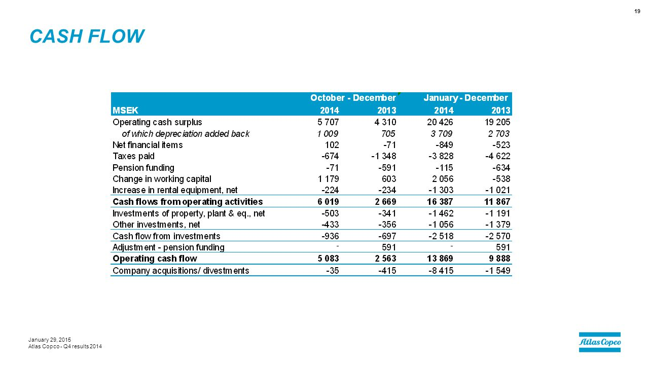 Cash flow January 29, 2015 Atlas Copco - Q4 results 2014