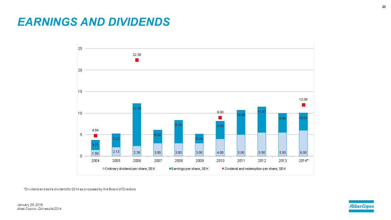 Earnings and dividends