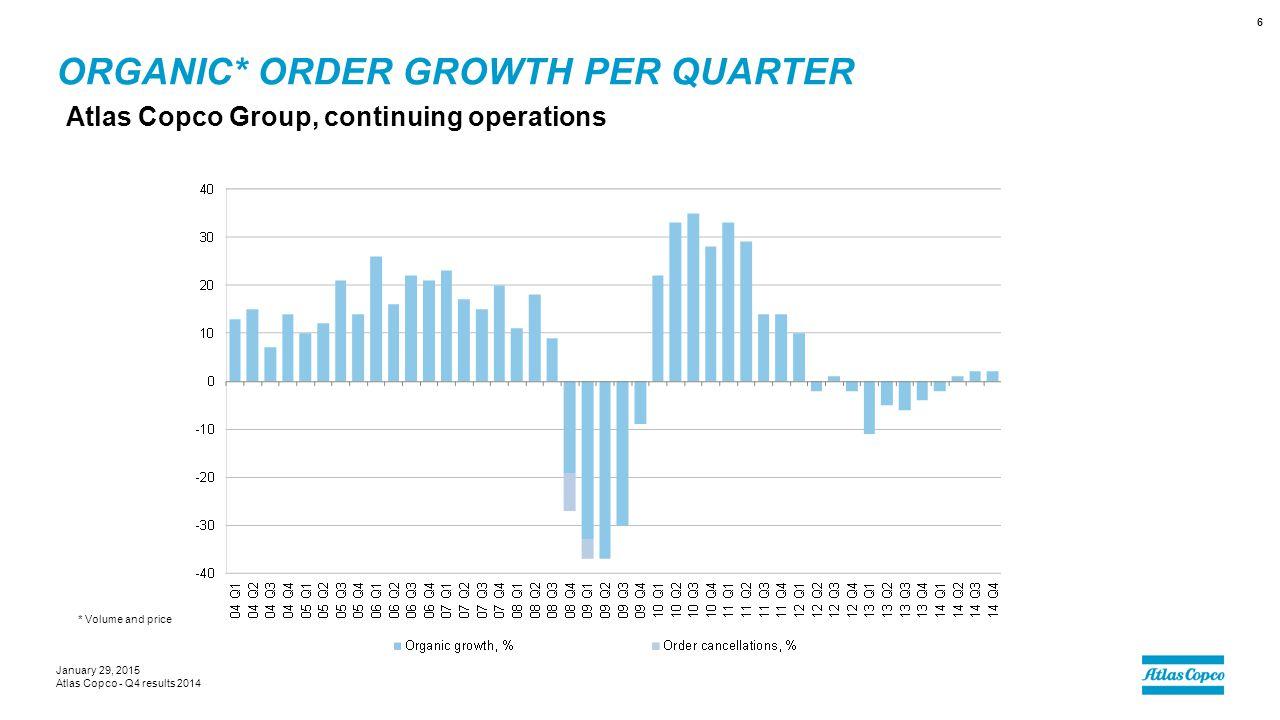 Organic* order growth per quarter