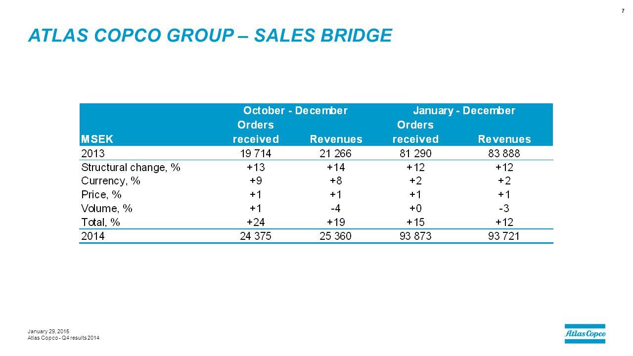 Atlas Copco Group – sales bridge