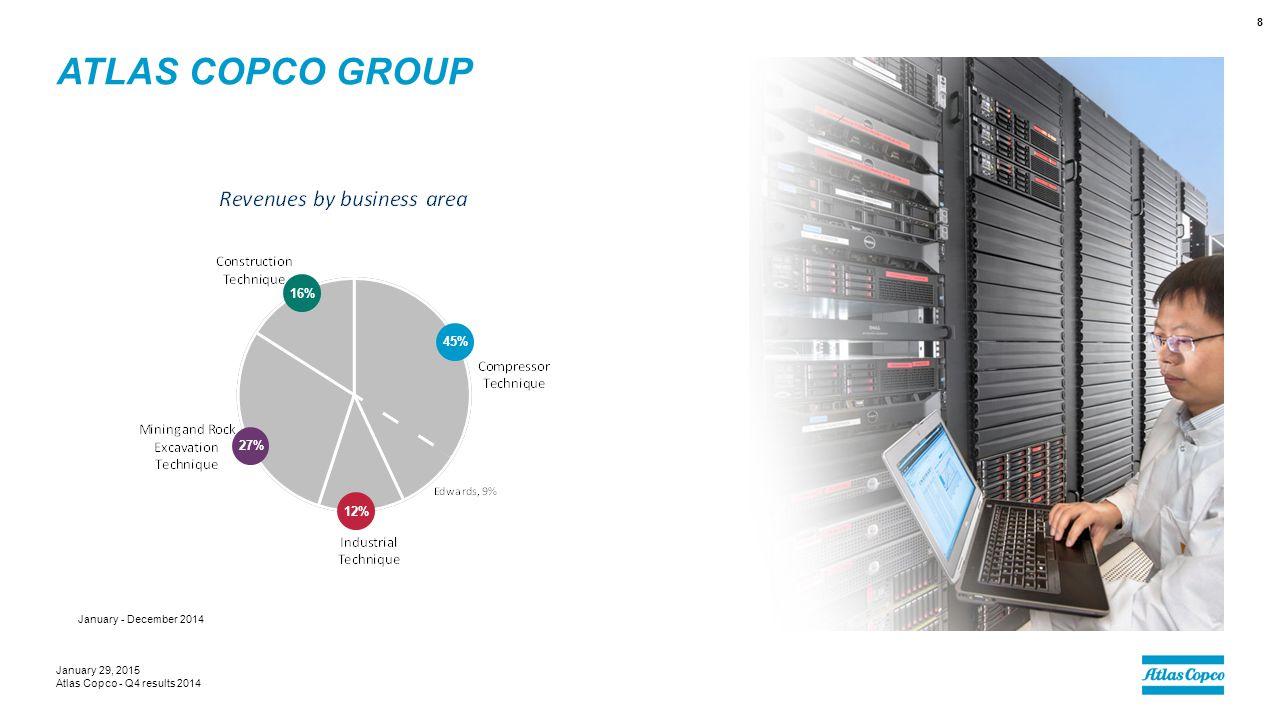 Atlas Copco Group 16% 45% 27% 12% January - December 2014