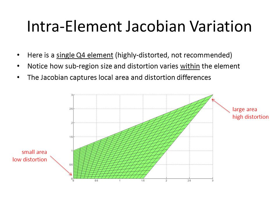 Intra-Element Jacobian Variation