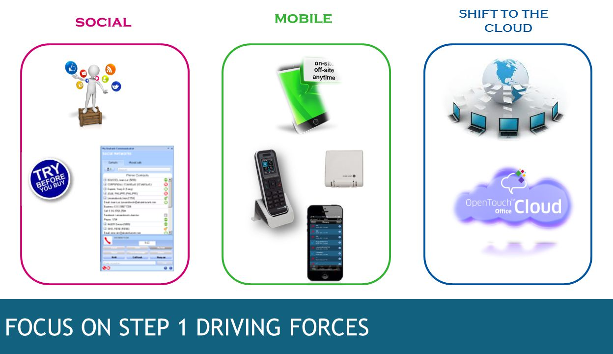 FOCUS ON STEP 1 DRIVING FORCES