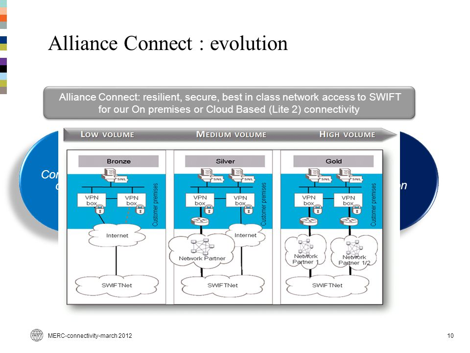 Alliance Connect : evolution