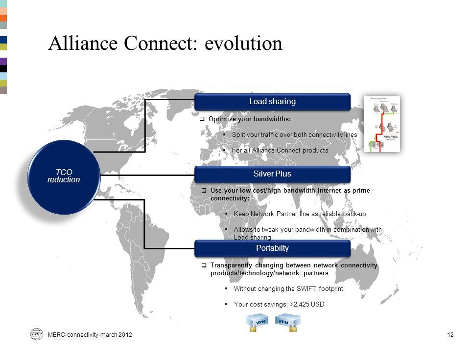 Alliance Connect: evolution