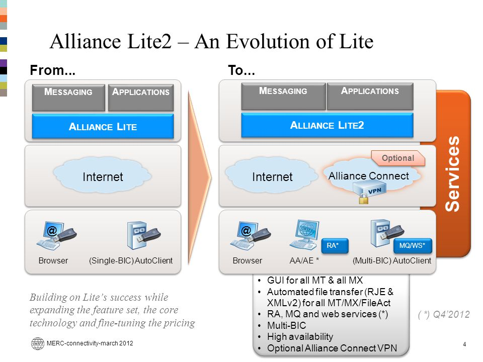 Alliance Lite2 – An Evolution of Lite