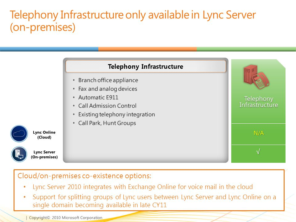 Telephony Infrastructure only available in Lync Server (on-premises)