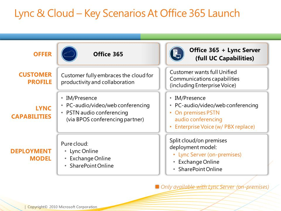 Lync & Cloud – Key Scenarios At Office 365 Launch
