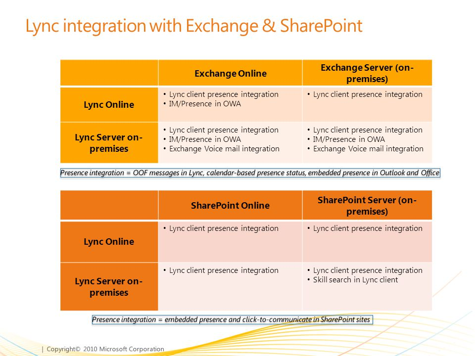Lync integration with Exchange & SharePoint