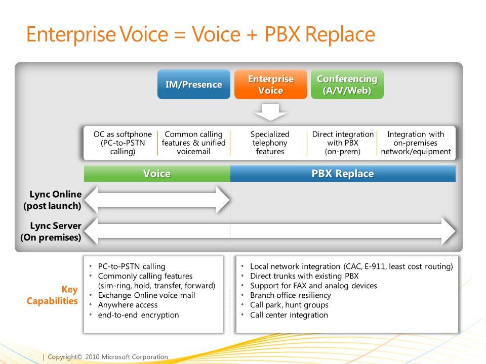 Enterprise Voice = Voice + PBX Replace