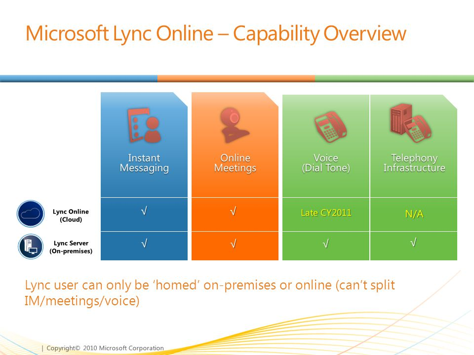 Microsoft Lync Online – Capability Overview