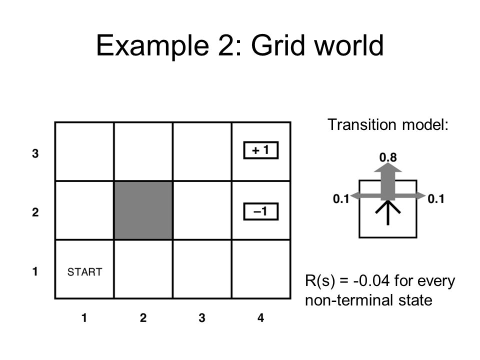 Example 2: Grid world Transition model: