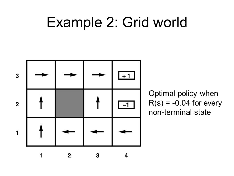 Example 2: Grid world Optimal policy when R(s) = -0.04 for every non-terminal state