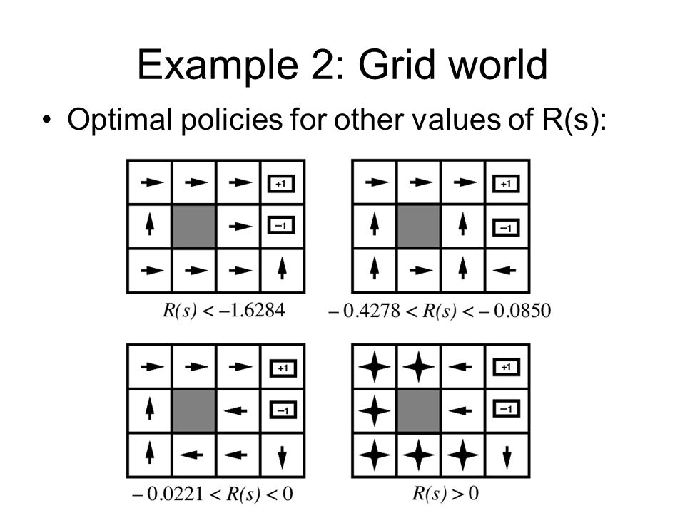 Example 2: Grid world Optimal policies for other values of R(s):