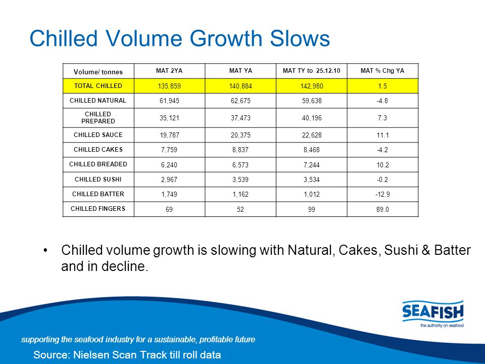 Chilled Volume Growth Slows