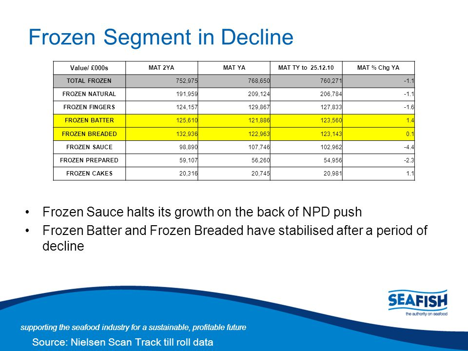 Frozen Segment in Decline