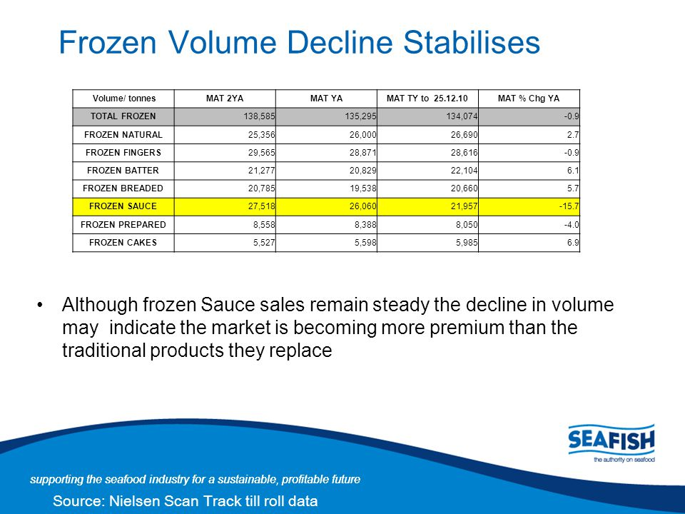 Frozen Volume Decline Stabilises