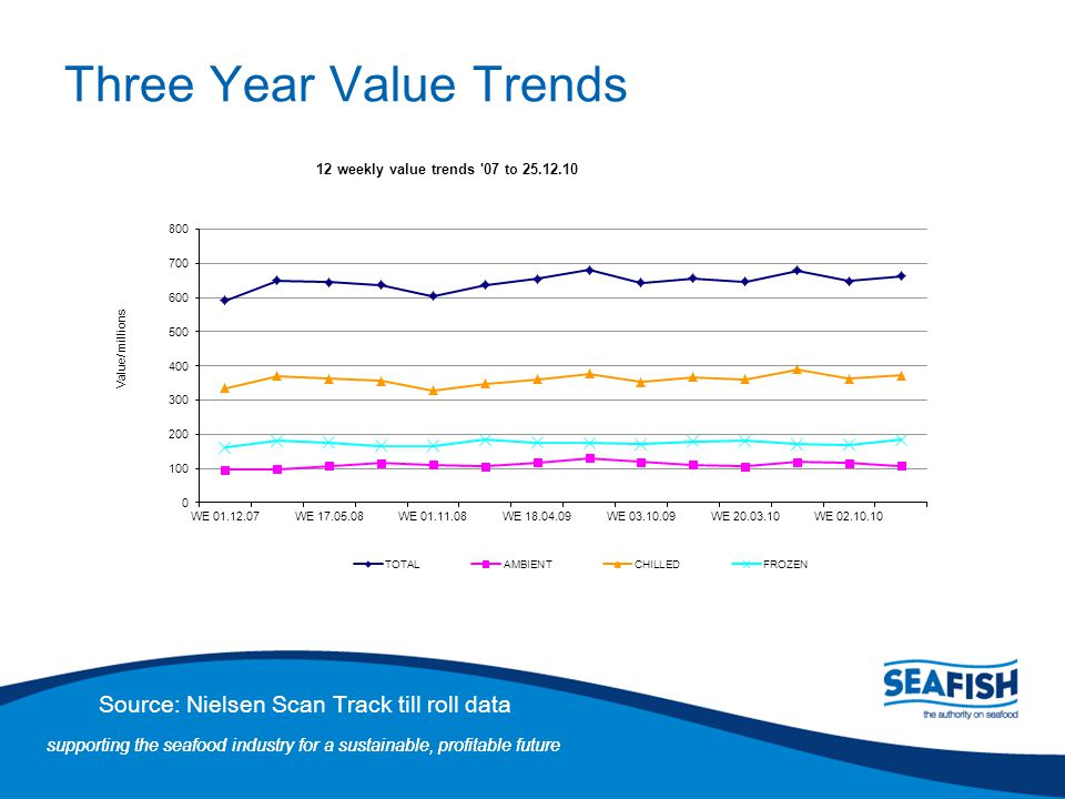 Three Year Value Trends