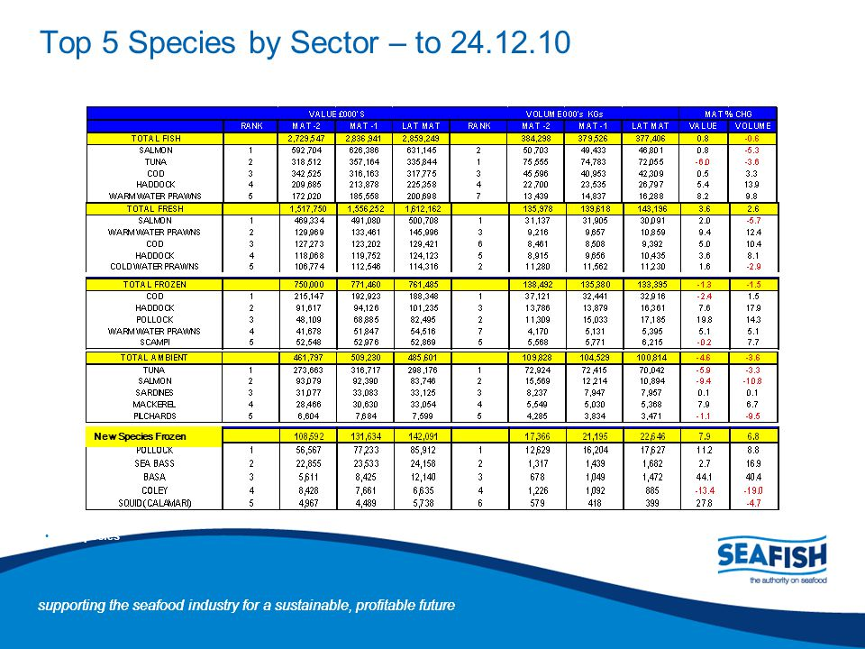 Top 5 Species by Sector – to 24.12.10