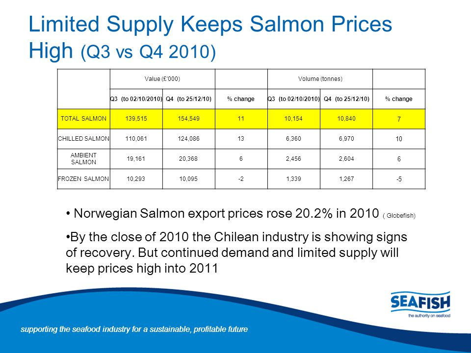 Limited Supply Keeps Salmon Prices High (Q3 vs Q4 2010)