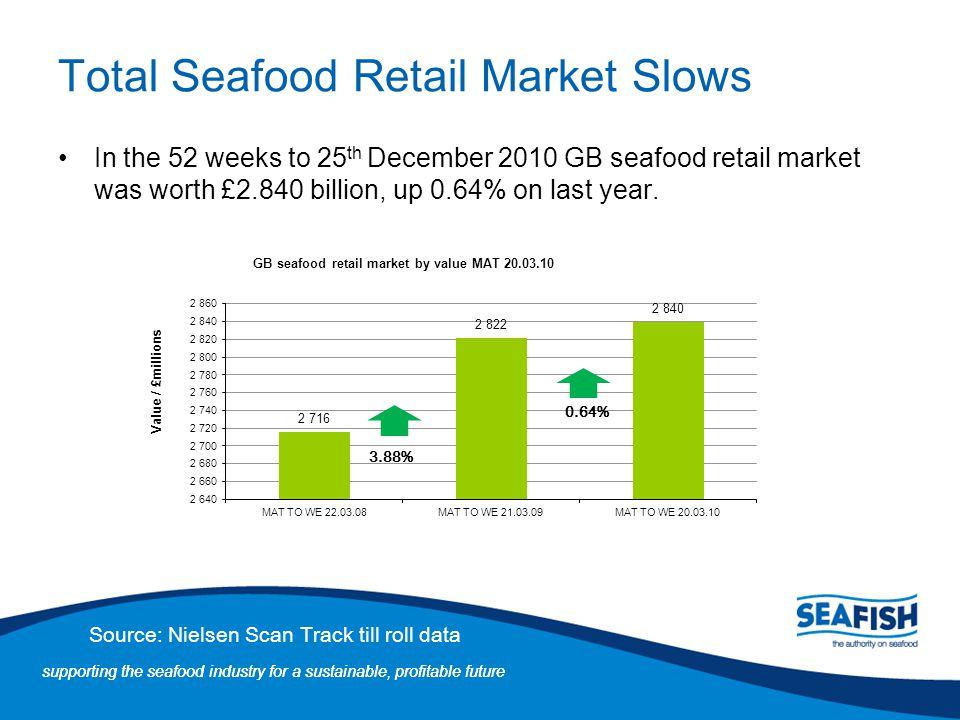 Total Seafood Retail Market Slows
