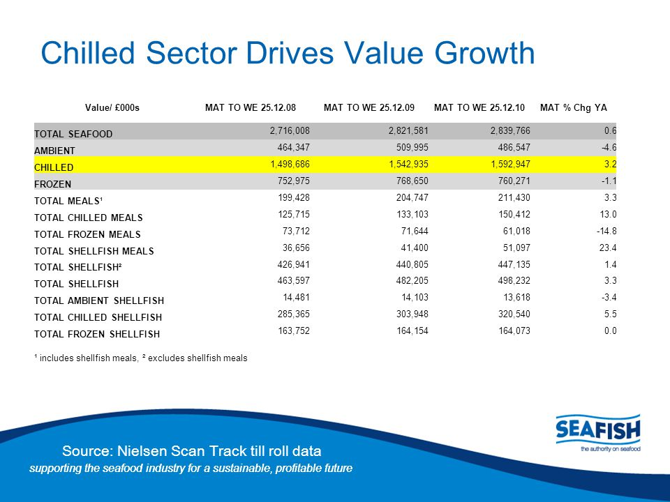 Chilled Sector Drives Value Growth