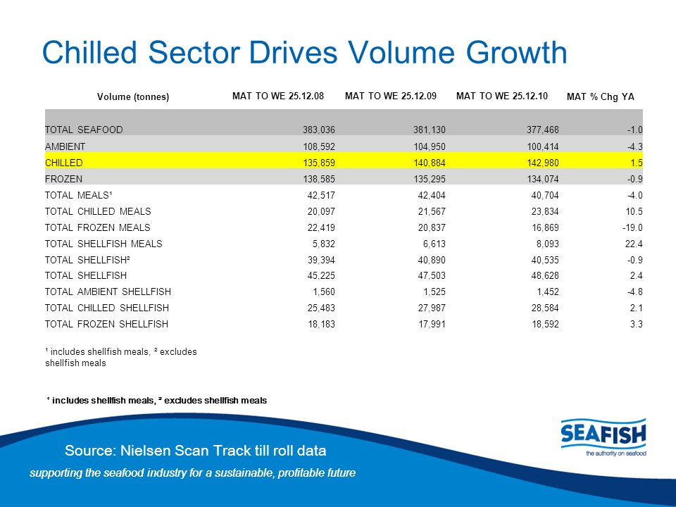 Chilled Sector Drives Volume Growth