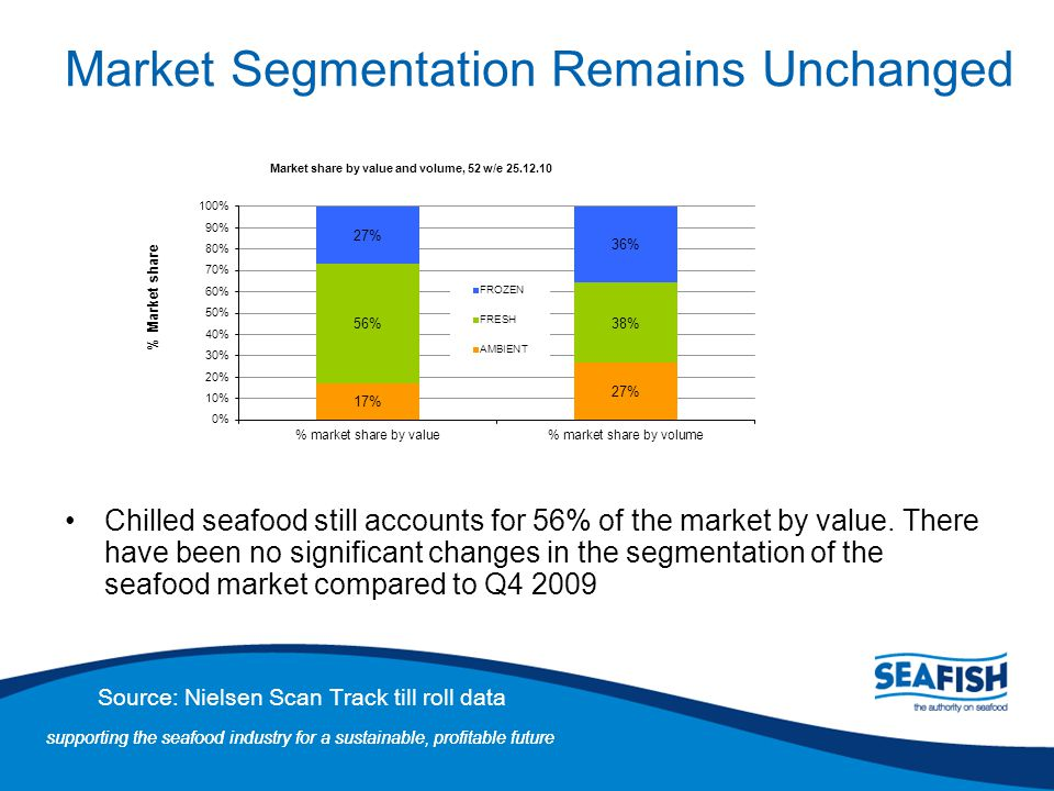Market Segmentation Remains Unchanged
