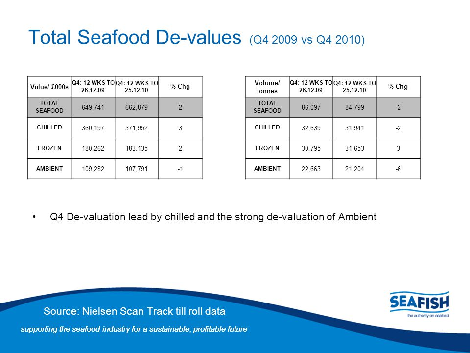 Total Seafood De-values (Q4 2009 vs Q4 2010)