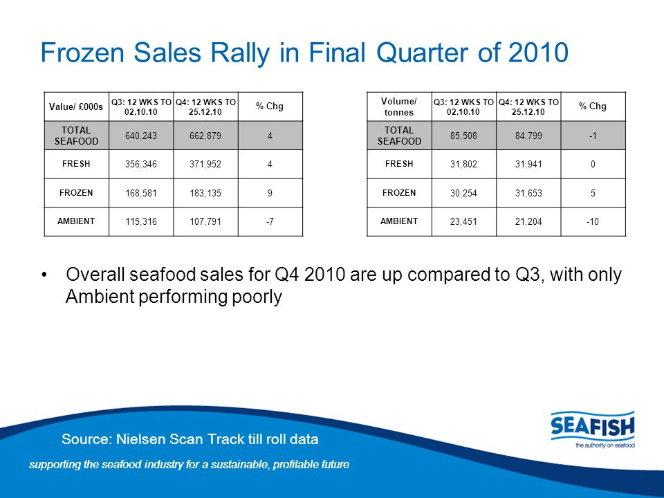 Frozen Sales Rally in Final Quarter of 2010
