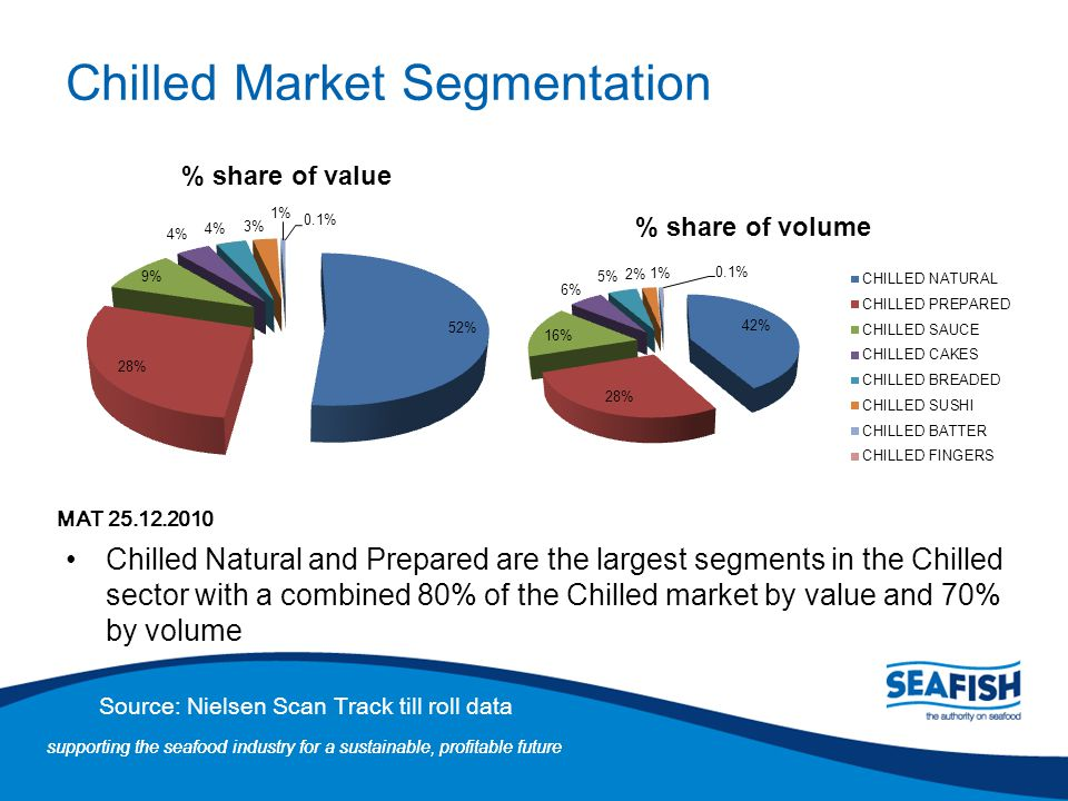 Chilled Market Segmentation