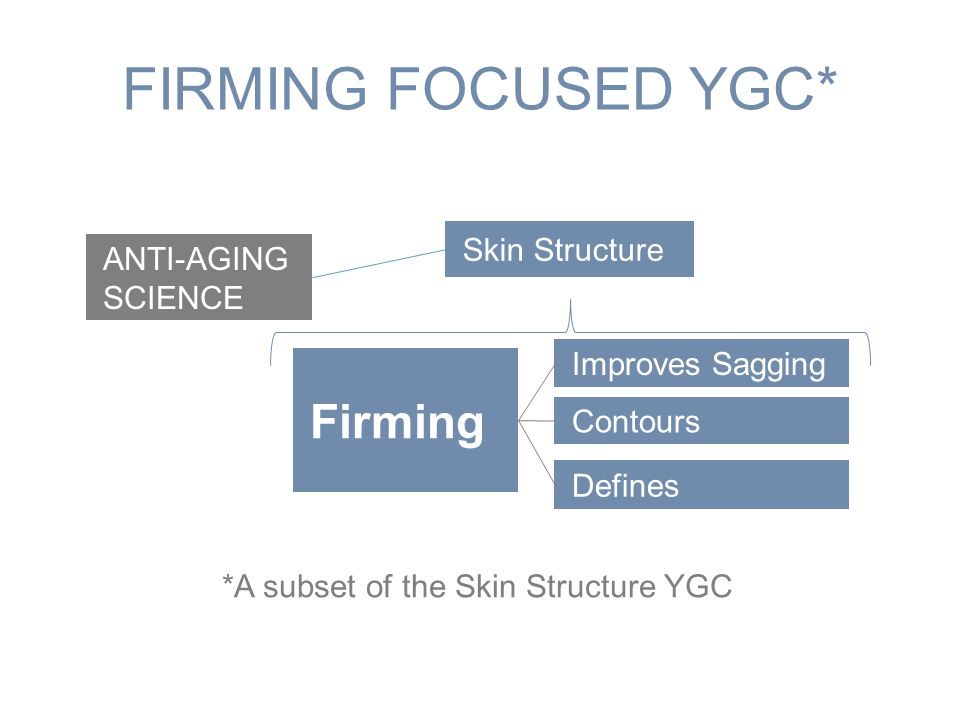 *A subset of the Skin Structure YGC