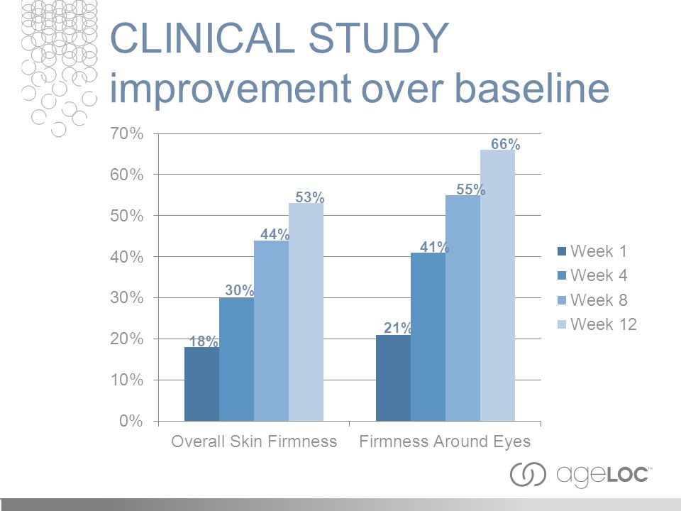 CLINICAL STUDY improvement over baseline