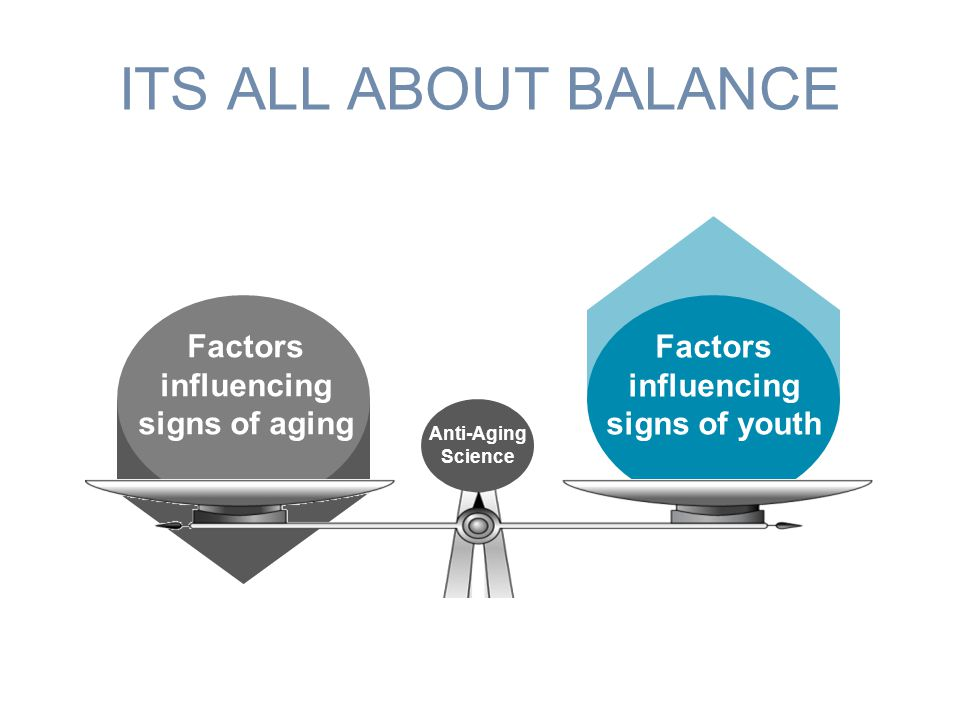 Factors influencing signs of youth Factors influencing signs of aging