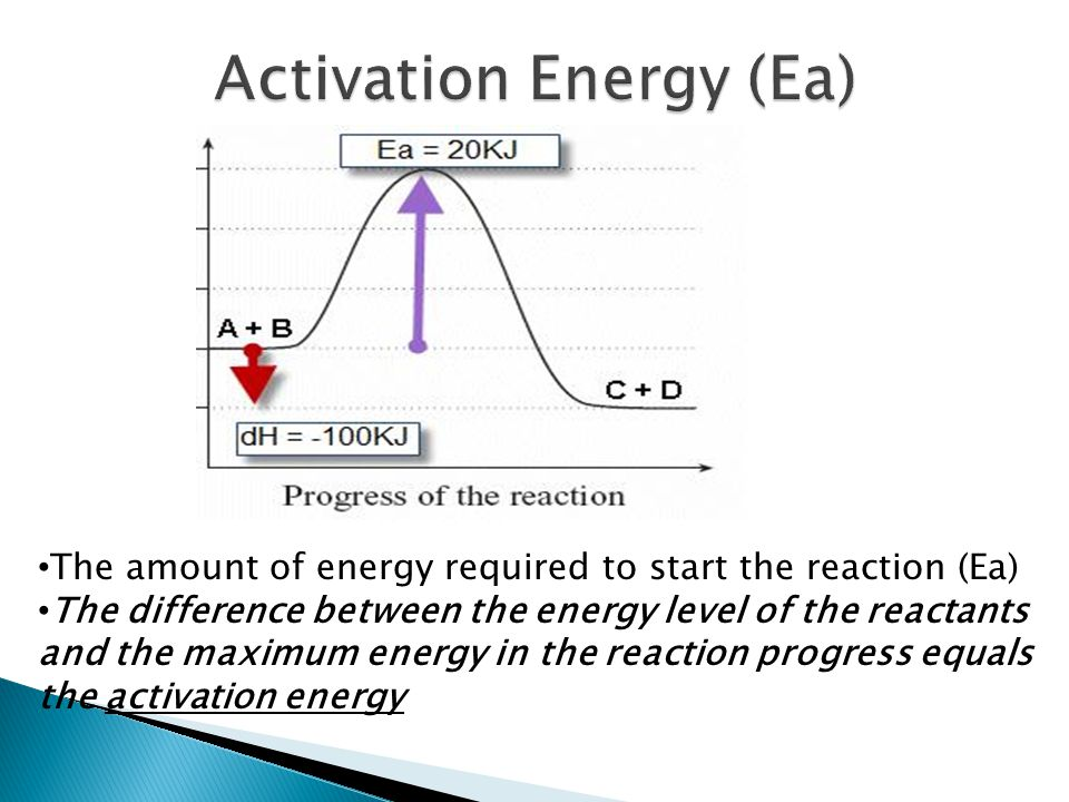 Activation Energy (Ea)