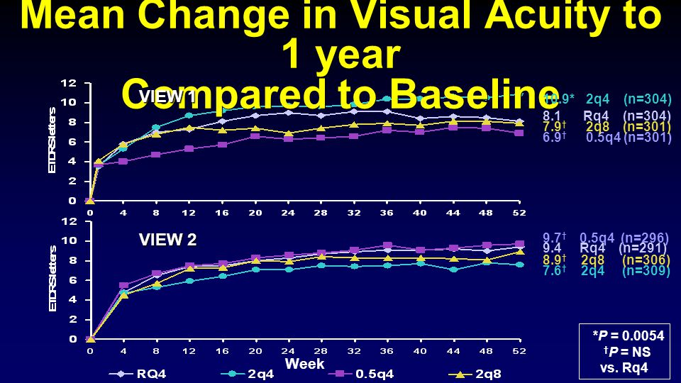 VIEW 1 & 2 Mean Change in Visual Acuity to 1 year Compared to Baseline