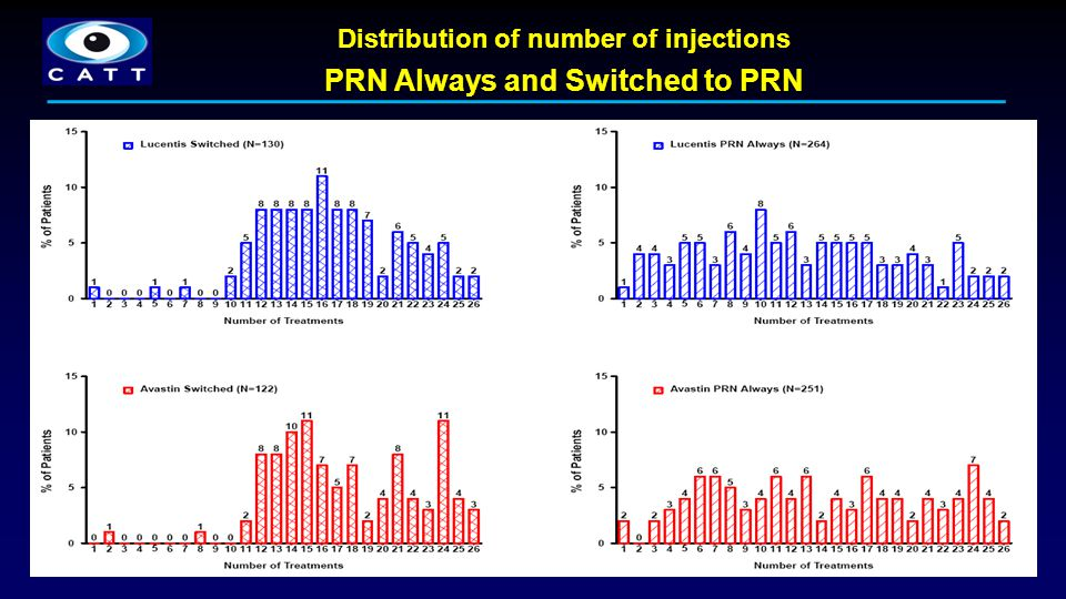 Distribution of number of injections PRN Always and Switched to PRN
