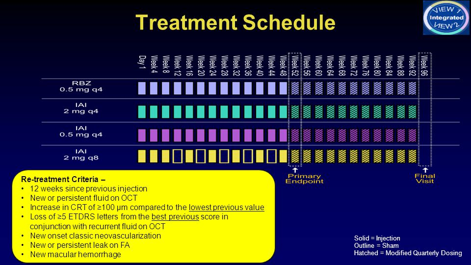 Treatment Schedule Re-treatment Criteria –