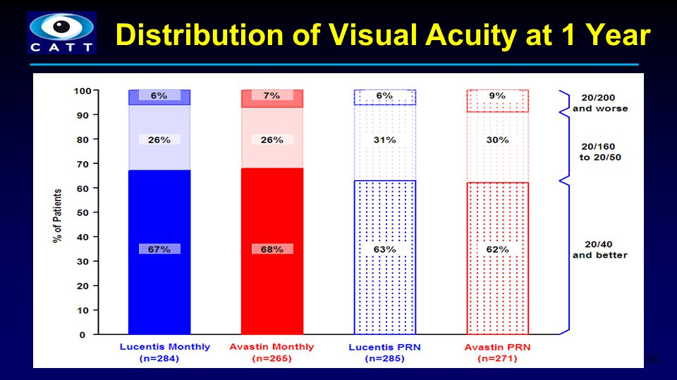Distribution of Visual Acuity at 1 Year
