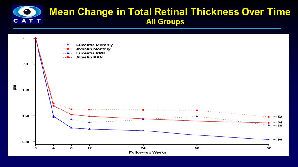 Mean Change in Total Retinal Thickness Over Time
