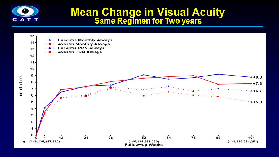 Mean Change in Visual Acuity