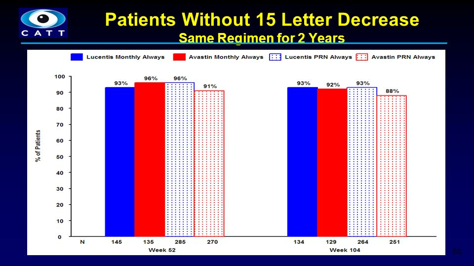 Patients Without 15 Letter Decrease Same Regimen for 2 Years