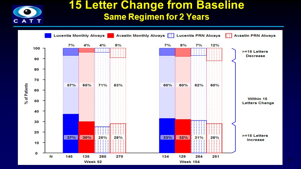 15 Letter Change from Baseline Same Regimen for 2 Years