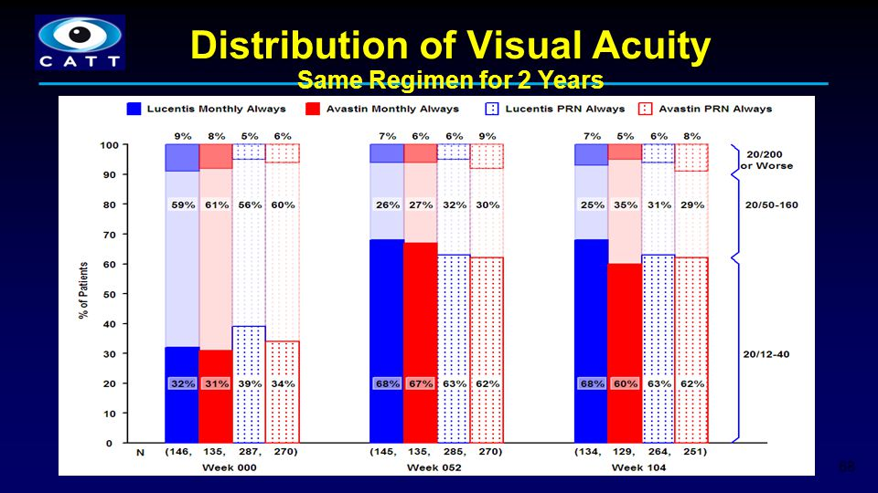 Distribution of Visual Acuity
