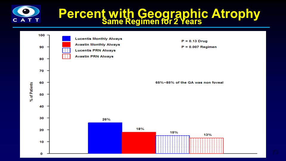 Percent with Geographic Atrophy