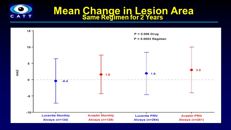 Mean Change in Lesion Area