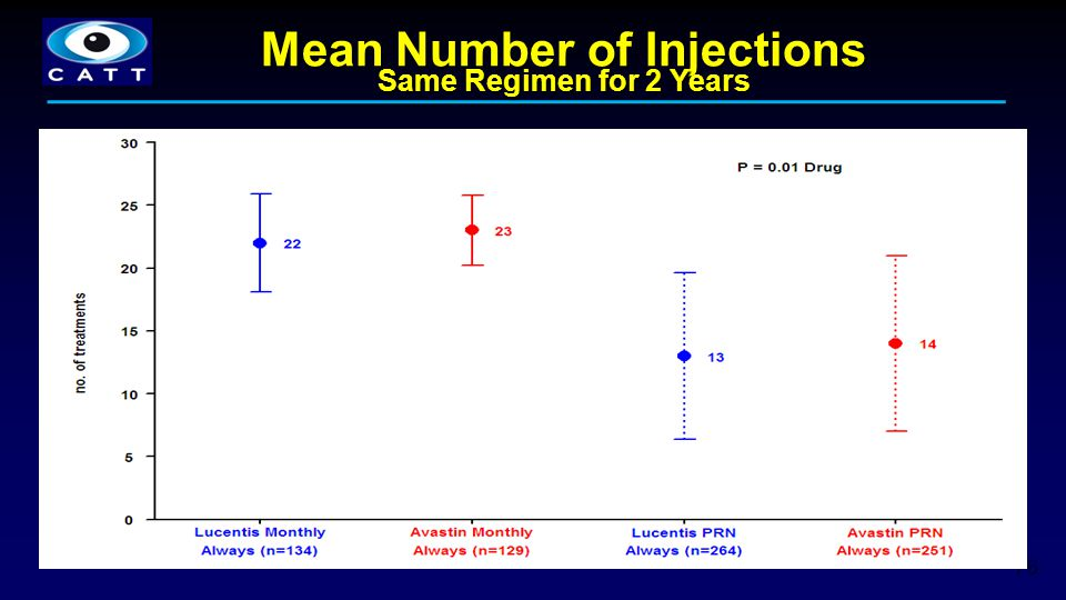 Mean Number of Injections