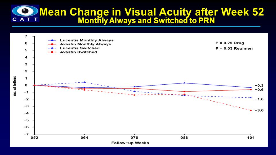 Mean Change in Visual Acuity after Week 52
